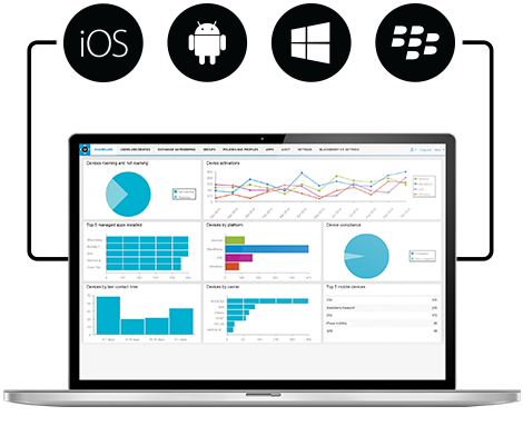 blackberry-enterprise-mobility