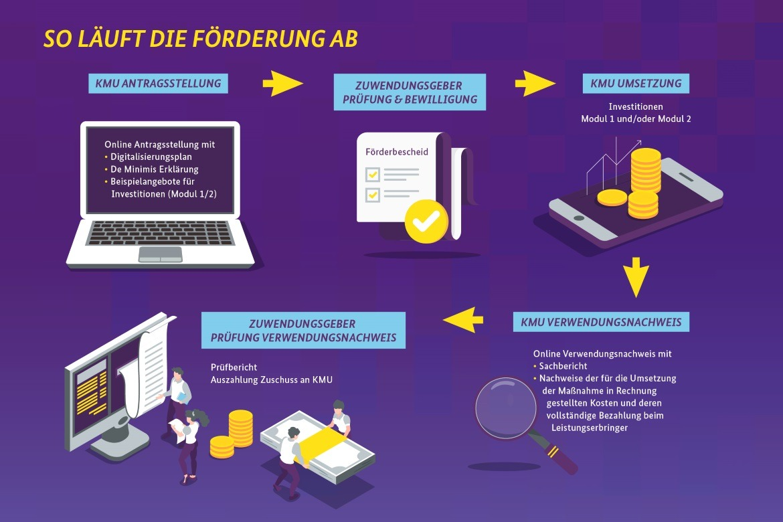digital-jetzt-infografik-foerderung
